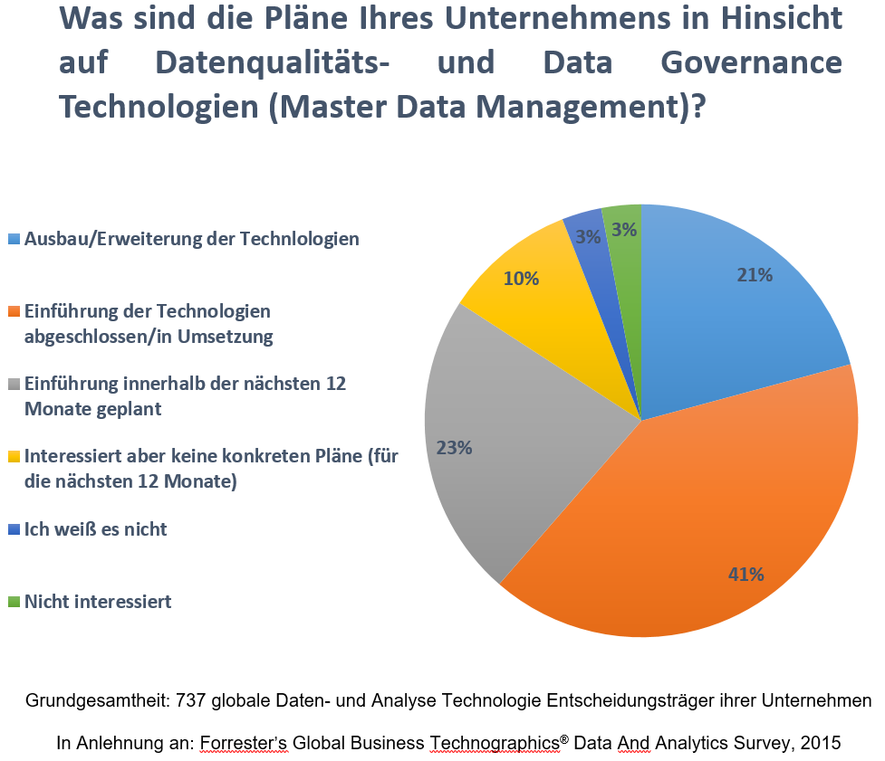 Grafik 1: Veränderung Nutzungsintensität von MDM in weltweiten Unternehmen.