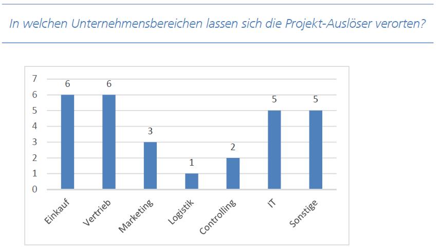 SSF Befragung Ergebnisse Abteilungen Auslöser; Quelle: Fraunhofer IAO