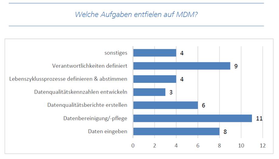 SSF Befragung Ergebnisse Aufgaben MDM; SSF Befragung Ergebnisse Abteilungen Auslöser; Quelle: Fraunhofer IAO