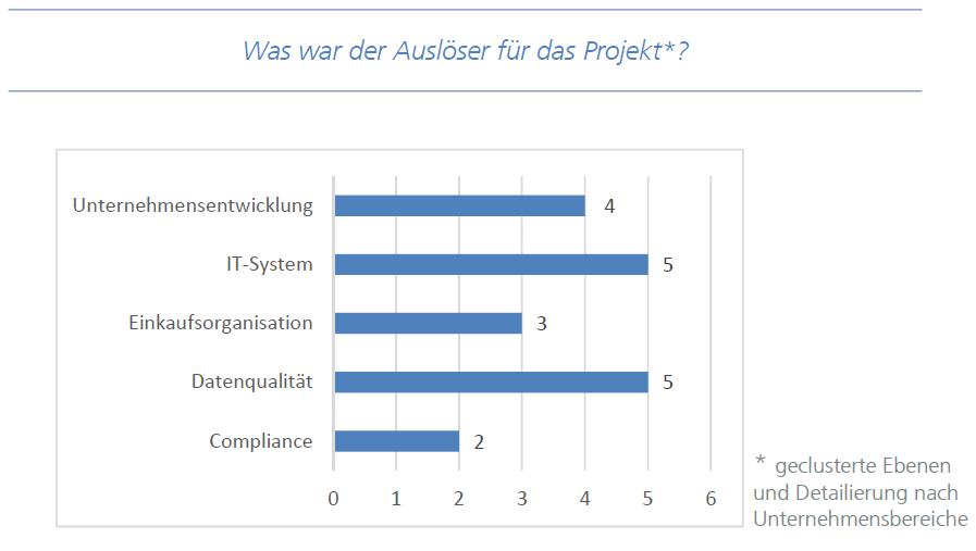 SSF Befragung Ergebnisse Auslöser; Quelle: Fraunhofer IAO