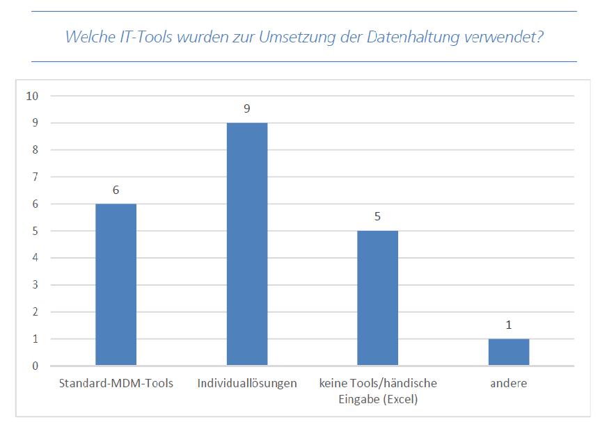 SSF Befragung Ergebnisse IT-Tools; Quelle: Fraunhofer IAO