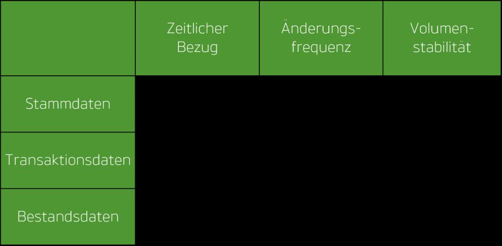 Unterscheidung von Stammdaten zu Transaktions- und Bestandsdaten