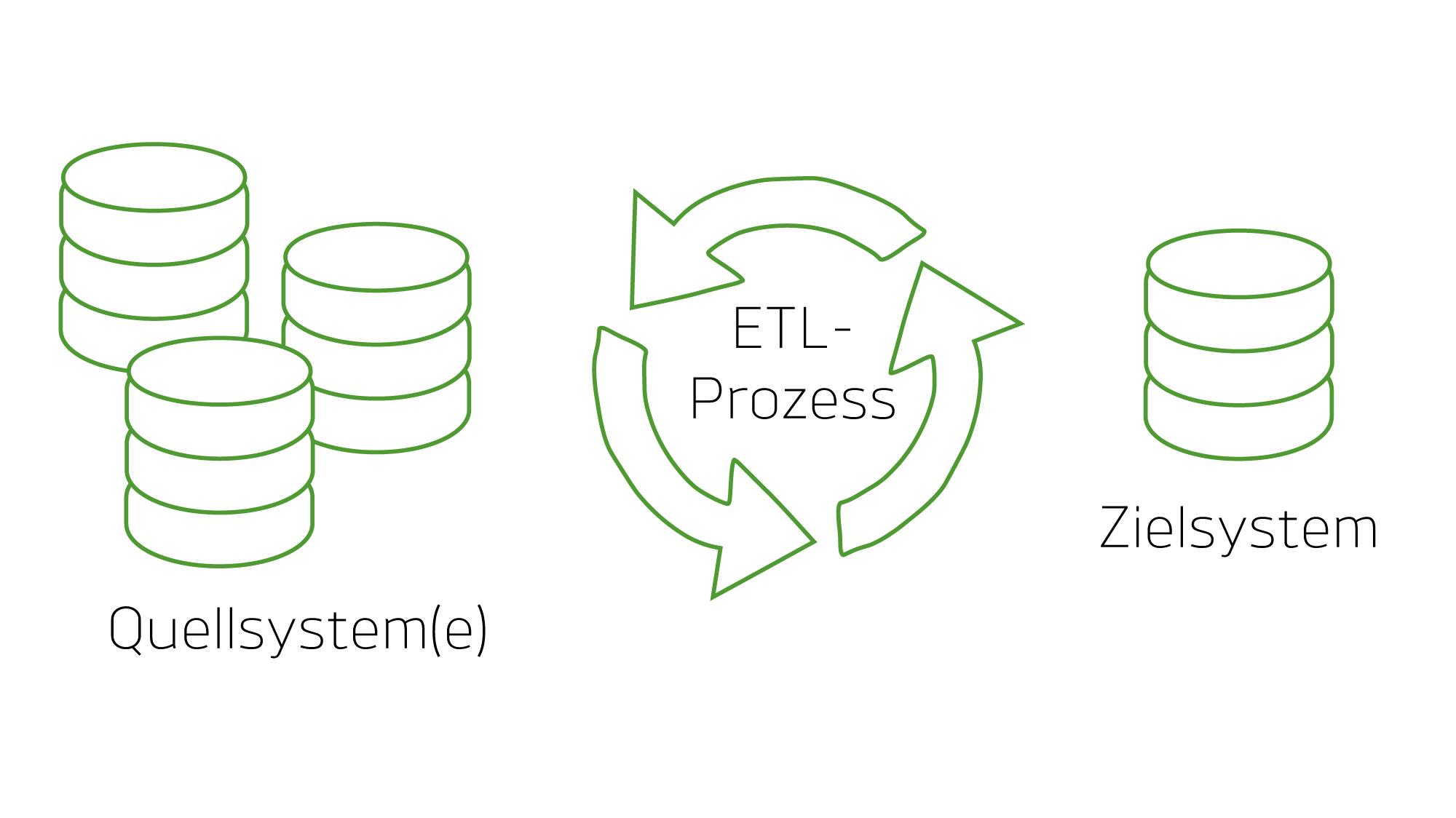 Der ETL-Prozess (Extract, Transform, Load) wird während der Datenmigration durchlaufen