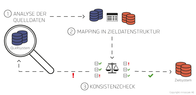 Prozess der Datenmigration mit DataRocket (innoscale)