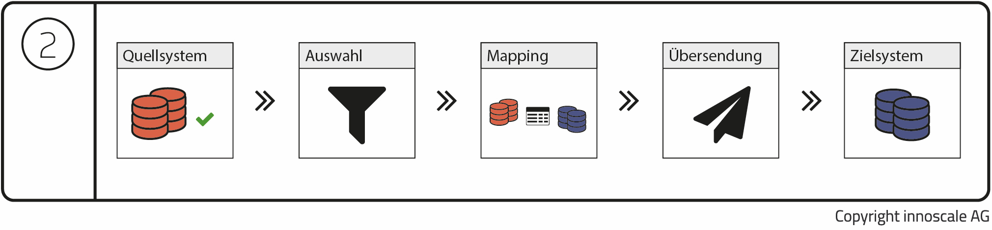 Datenmigration: Mapping in Zieldatenstruktur
