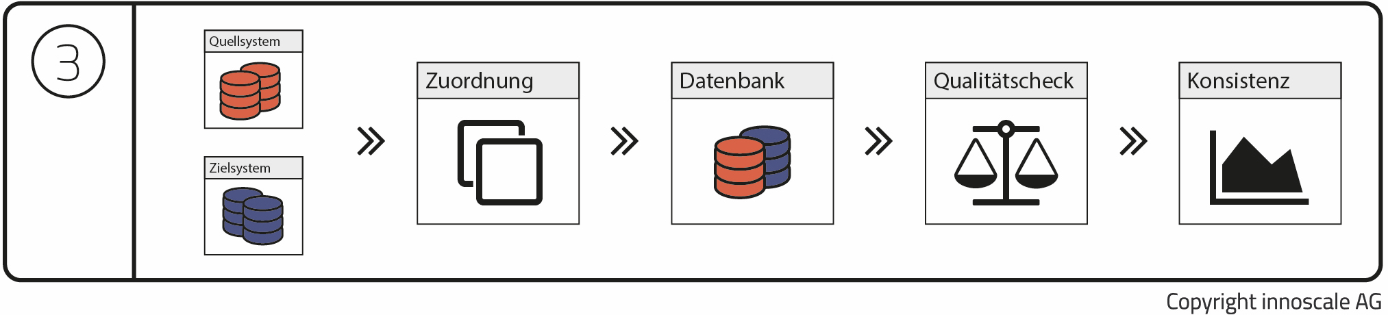 Datenmigration: Konsistenzcheck