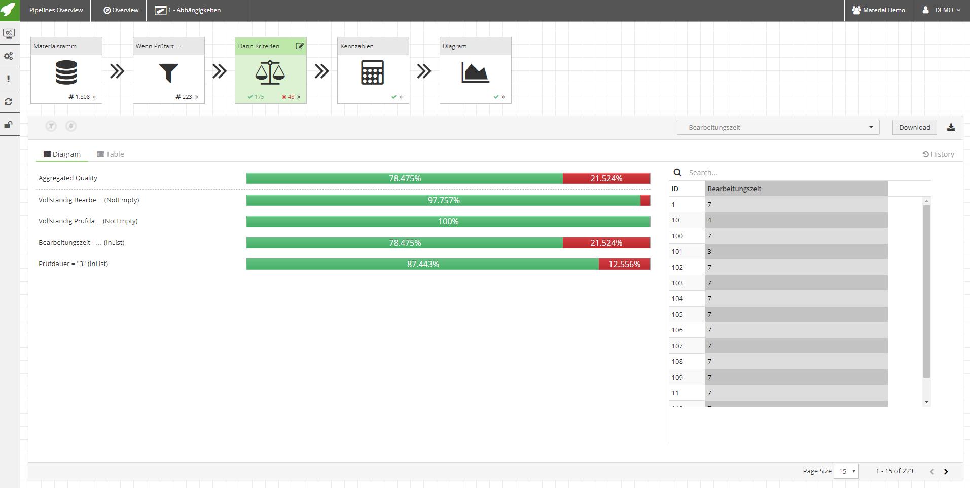 Oberfläche Stammdatenmanagement Software, Darstellung von Datenqualität
