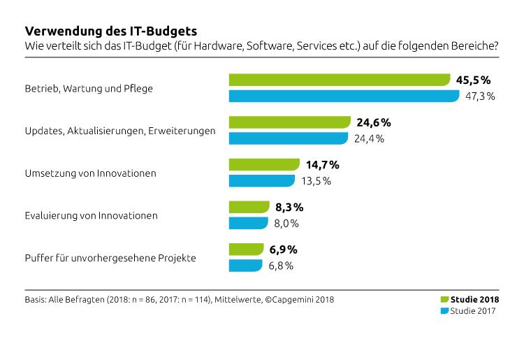 Verwendung des IT Budgets (Capgemini Studien 2018)