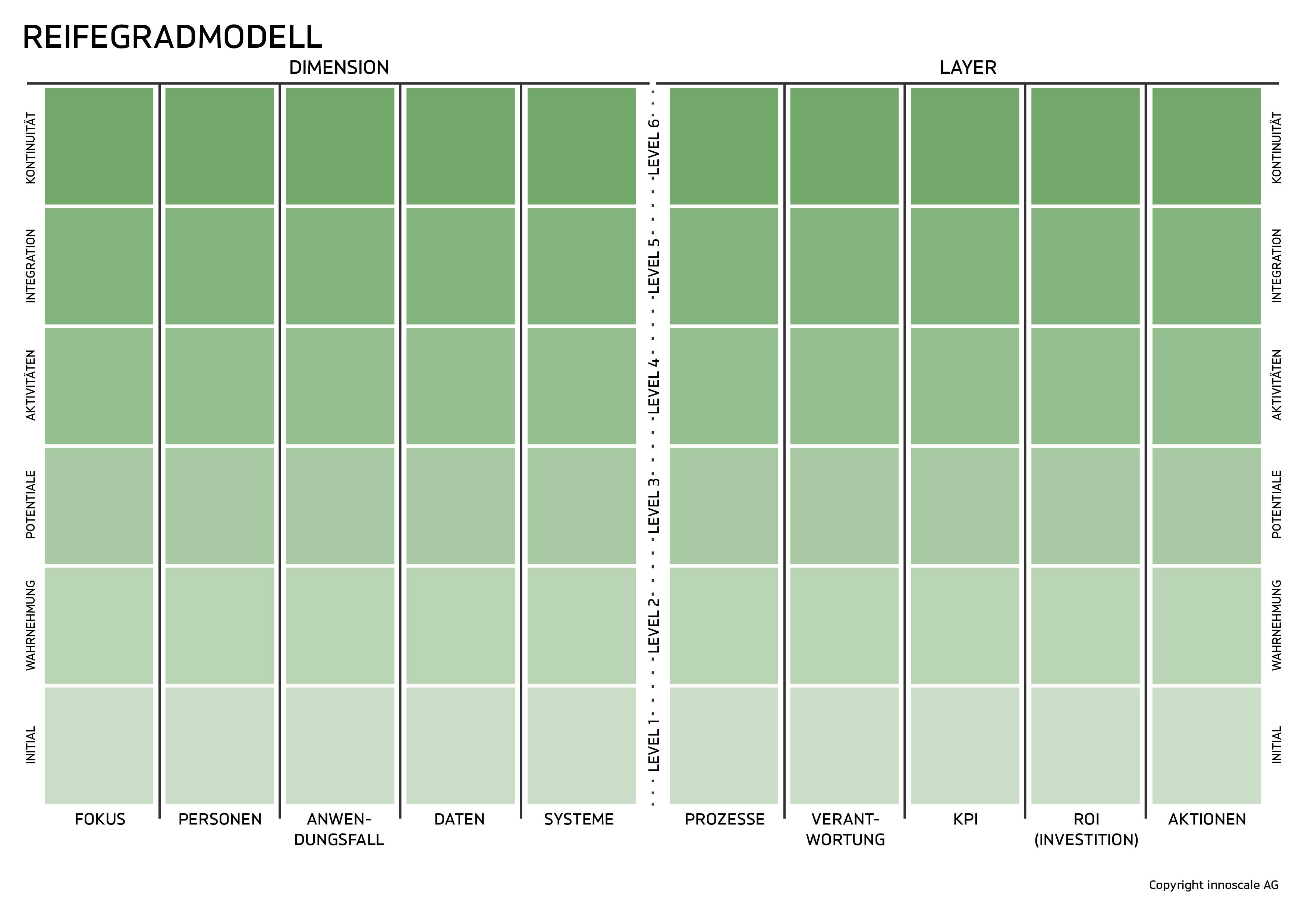 innoscale MDM3 Reifegradmodell
