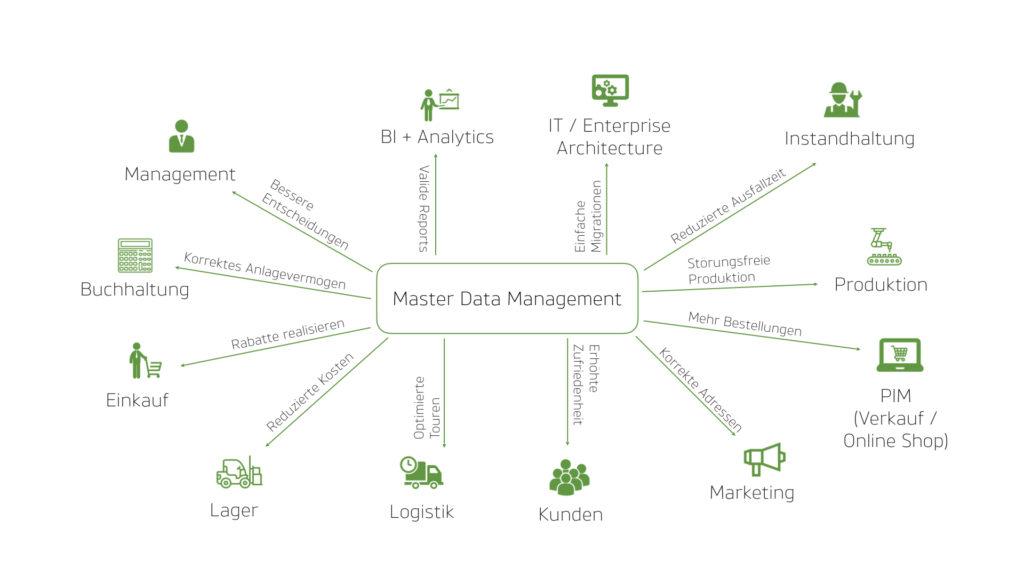 Unternehmenserfolg durch Stammdatenmanagement: Vorteile von MDM