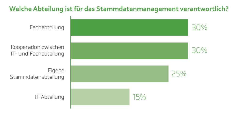 Abteilungen_Stammdatenmanagement