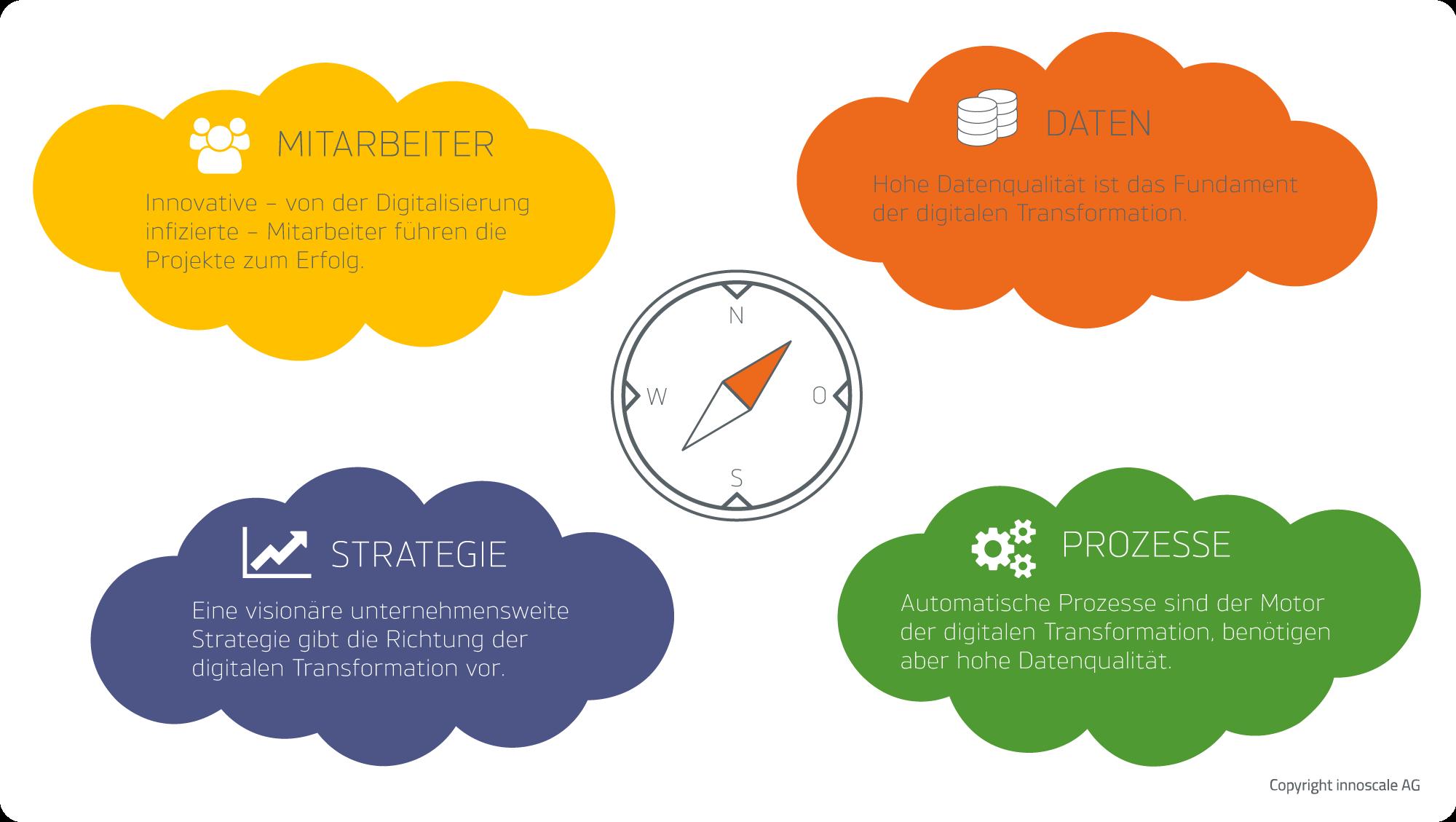 Digitale Transformation und Daten