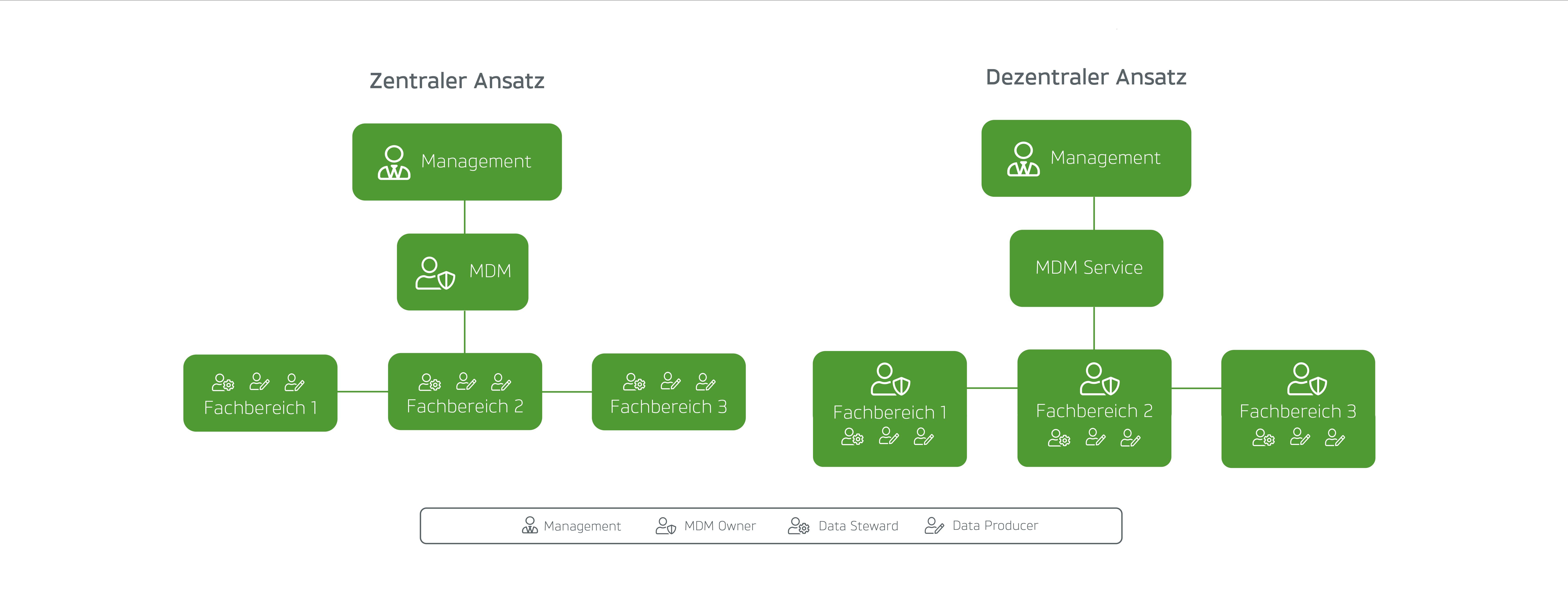 Ansätze zur Verankerung von Master Data Management in der Unternehmensstruktur