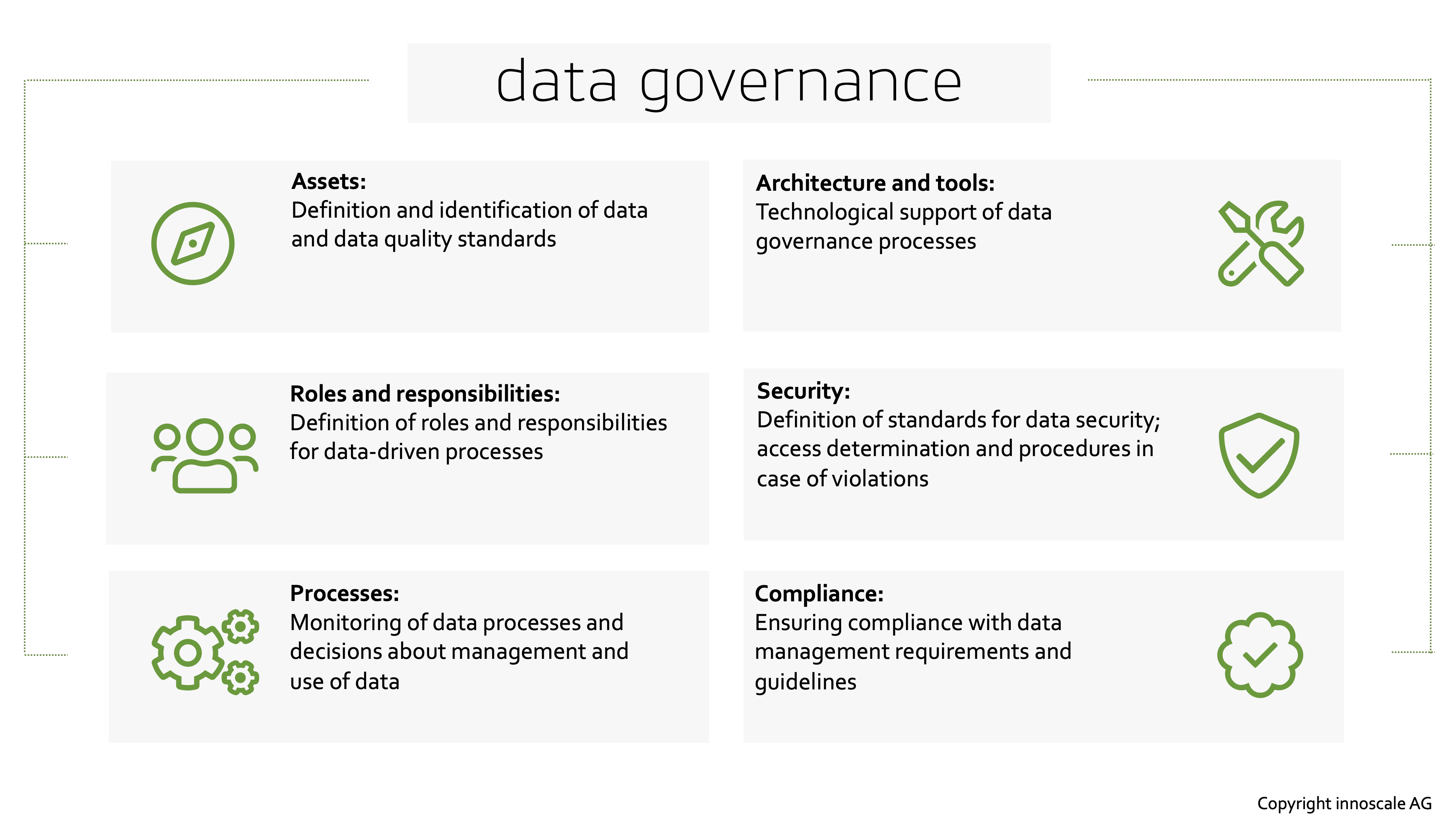 data governance       Architecture and tools: Technological support of data governance processes   Assets: Definition and identification of data and data quality standards   Security: Definition of standards for data security; access determination and procedures in case of violations   Roles and responsibilities: Definition of roles and responsibilities for data-driven processes   Compliance: Ensuring compliance with data management requirements and guidelines   Processes: Monitoring of data processes and decisions about management and use of data  Copyright innoscale AG    Data governance processes with DataRocket  Real-time transmission Data sets are transferred to the leading target systems in a very performant and efficient way.   Web-based input forms The use of existing value lists from source systems and upload of own value lists is possible.   System open To integrate data governance into the existing system landscape, workflows can be accessed via a link on the Web.   User-friendly Users receive automated notifications when workflows are assigned to them.   Quality management DataRocket acts as a quality gateway in the data governance process.   Clarity The process cockpit provides an overview of the workflows to be processed. Workflows can be assigned and monitored there.  Copyright innoscale AG