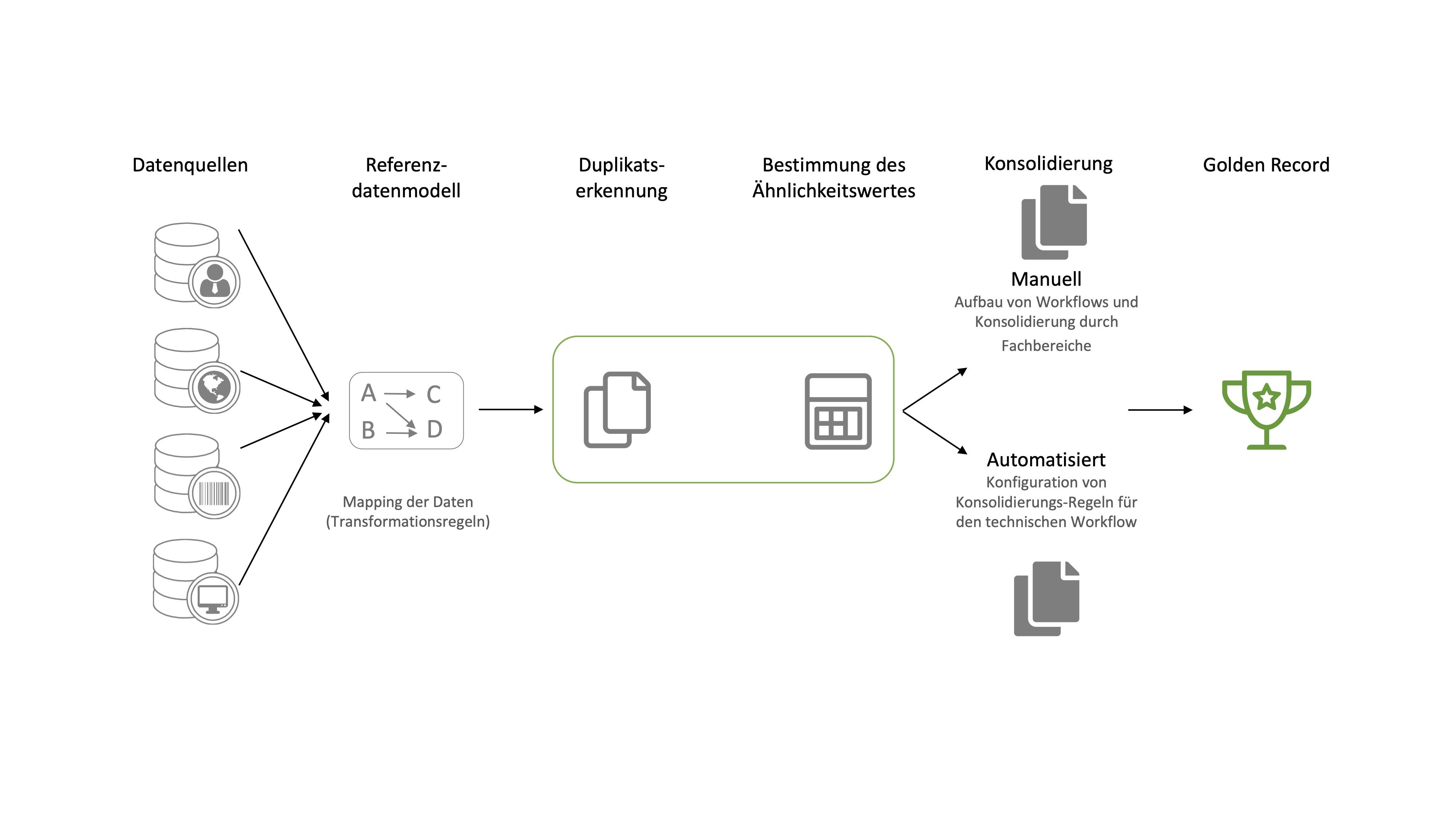 Der Ablauf der Datenkonsolidierung in DataRocket: In fünf Schritten werden die Daten aus den Quellsystemen geladen, auf ein Referenzdatenmodell gemoppt, auf Duplikate geprüft und automatisiert oder manuell konsolidiert. Am Ende stehen fehlerfreie Golden Records, die in ein Zielsystem migriert werden können