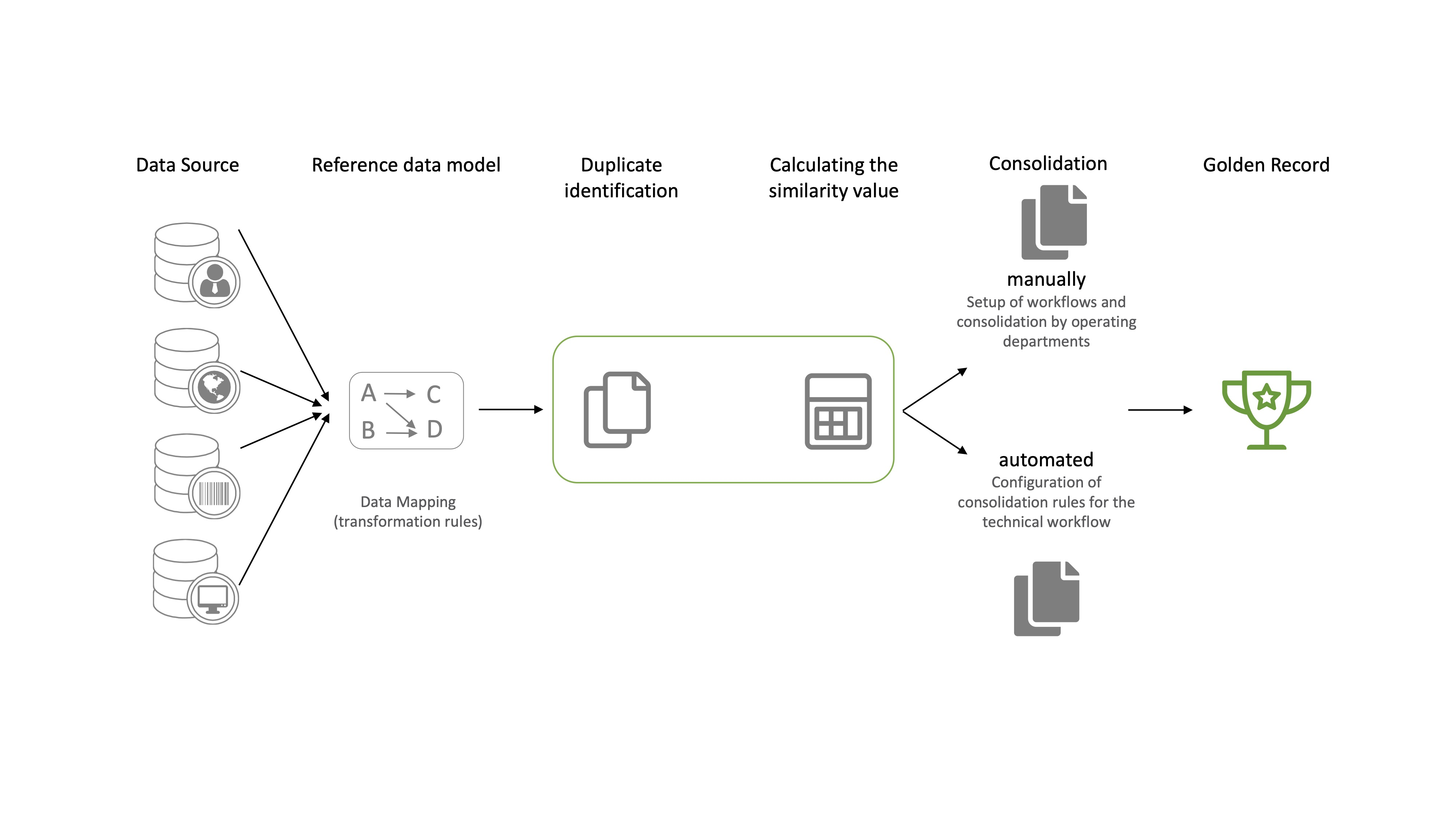 data consolidation using DataRocket and its workflows