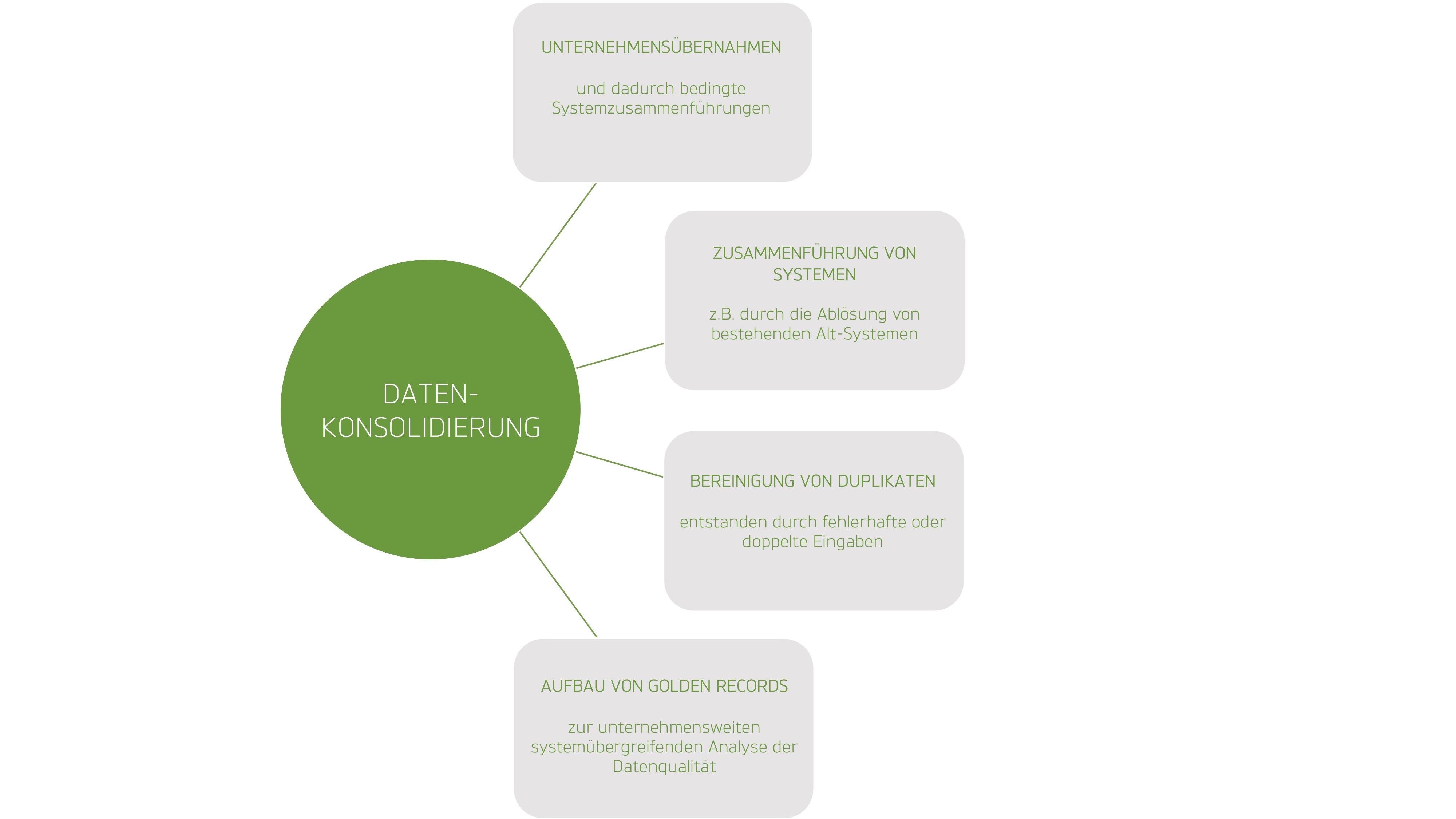 Gründe für eine Datenkonsolidierung