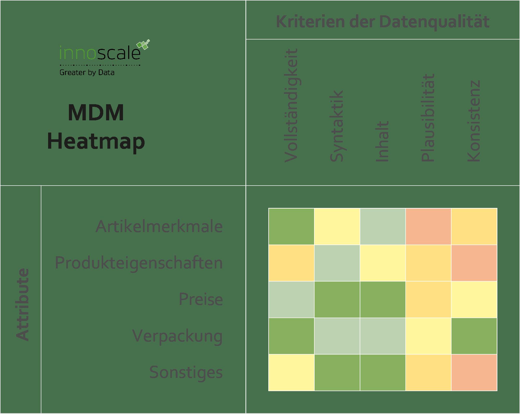 MDM Heatmap von innoscale